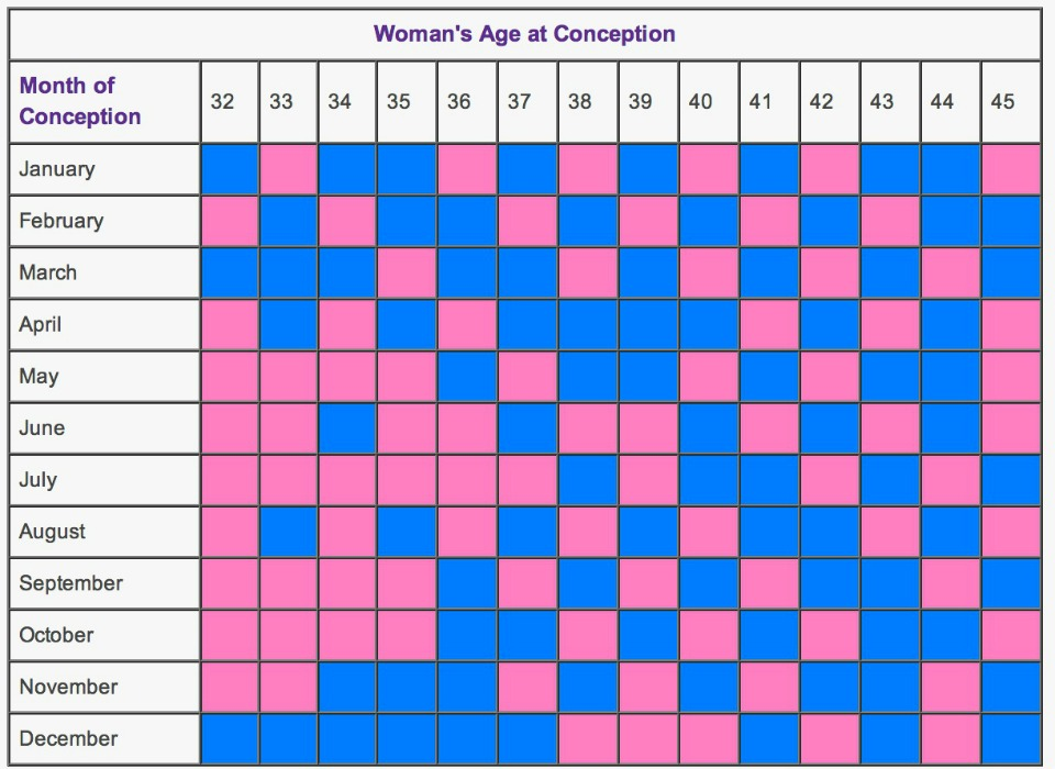 babies sex Chinese to calander deterime